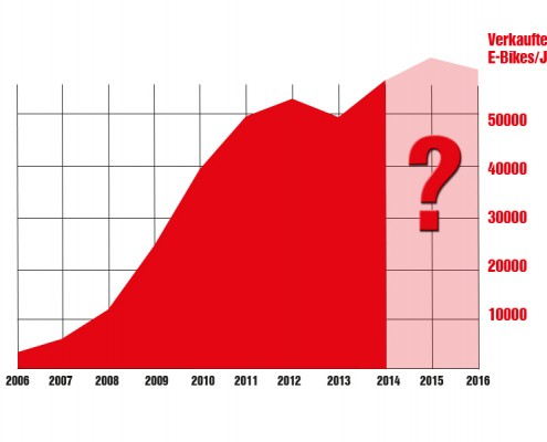 E-Bike-Statistik-Absatz-2006-2016-mod